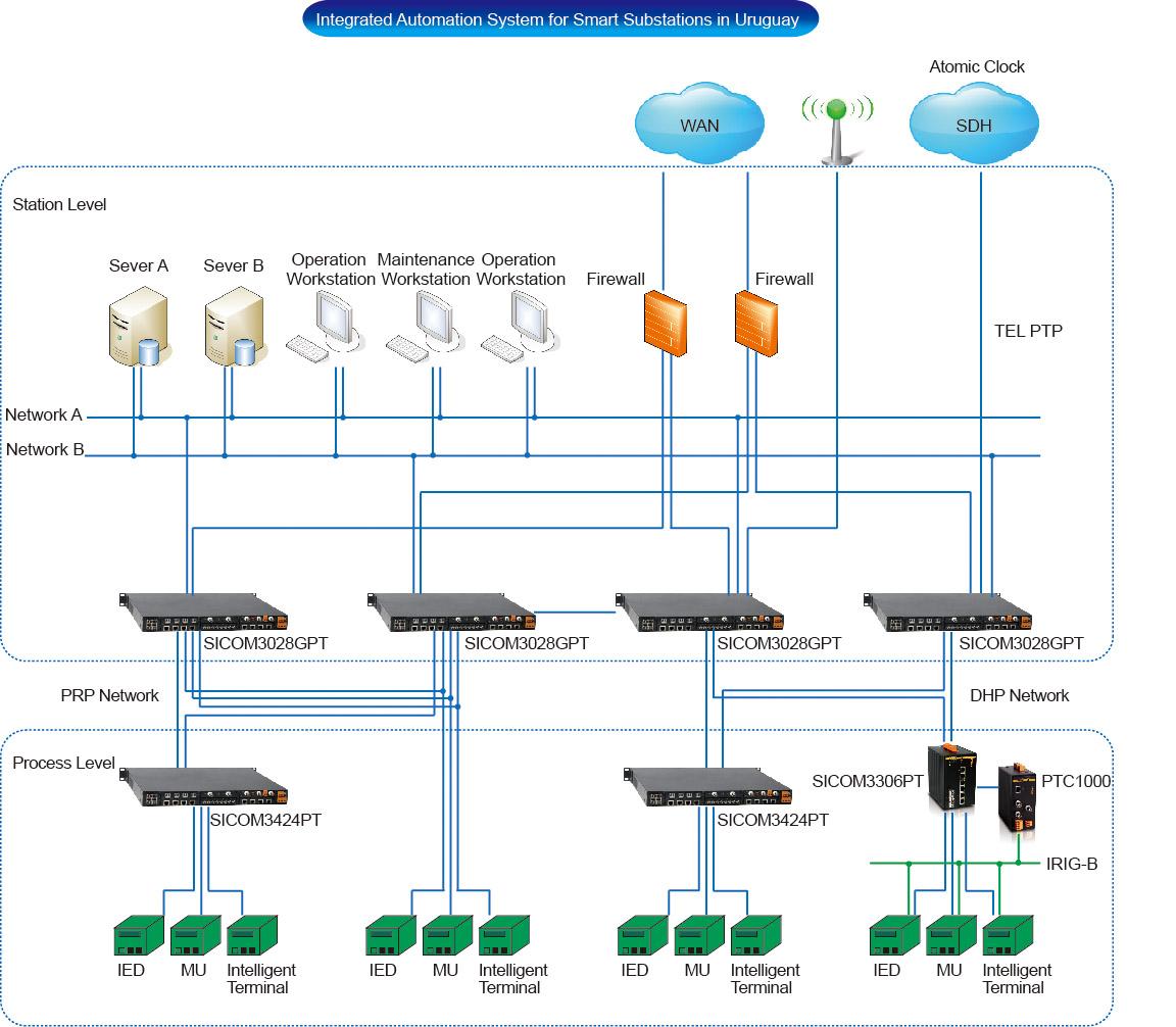 Комплексная система автоматизации группы цифровых электроподстанций (Smart Substations) на базе технологии «умных сетей» (Smart Grids) в Уругвае