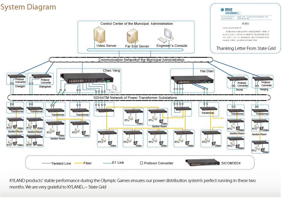 Система мониторинга электроподстанций для Олимпийских стадионов в Пекине